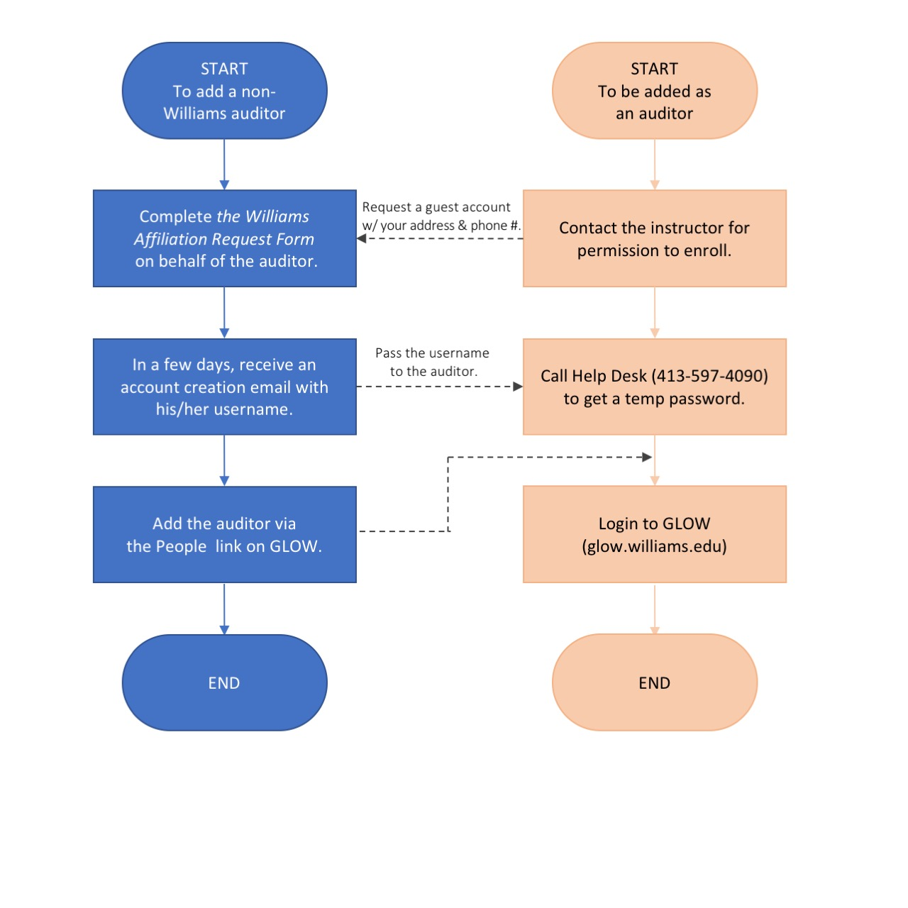 adding an auditor to glow flowchart
