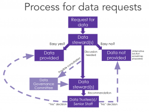 flowchart representing the paths for data requests
